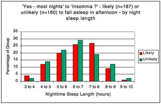 sleep_survey10_jim_horne