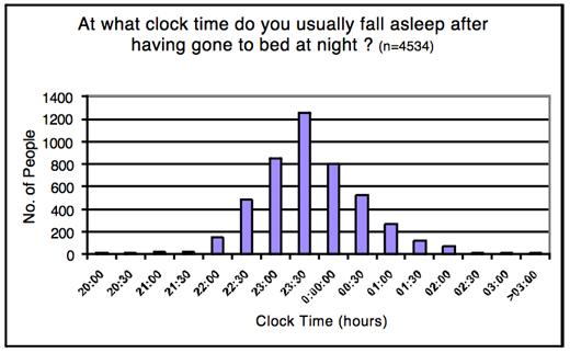 sleep_survey2_jim_horne
