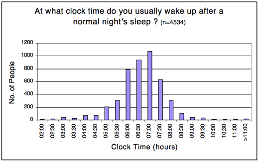 sleep_survey3_jim_horne