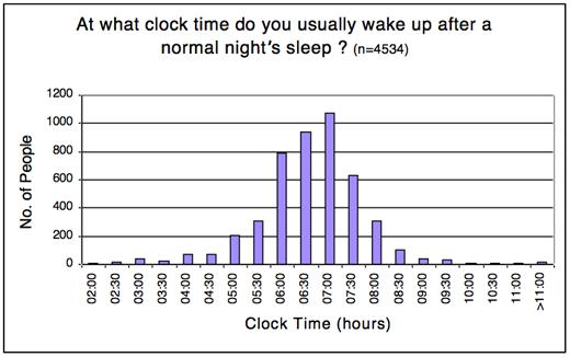 sleep_survey3_jim_horne