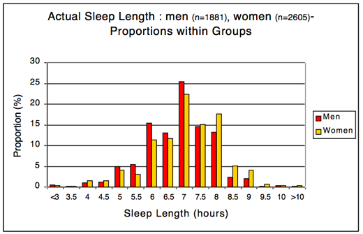 sleep_survey4_jim_horne