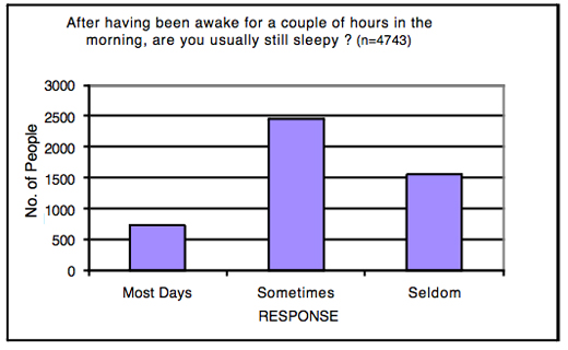 sleep_survey7_jim_horne